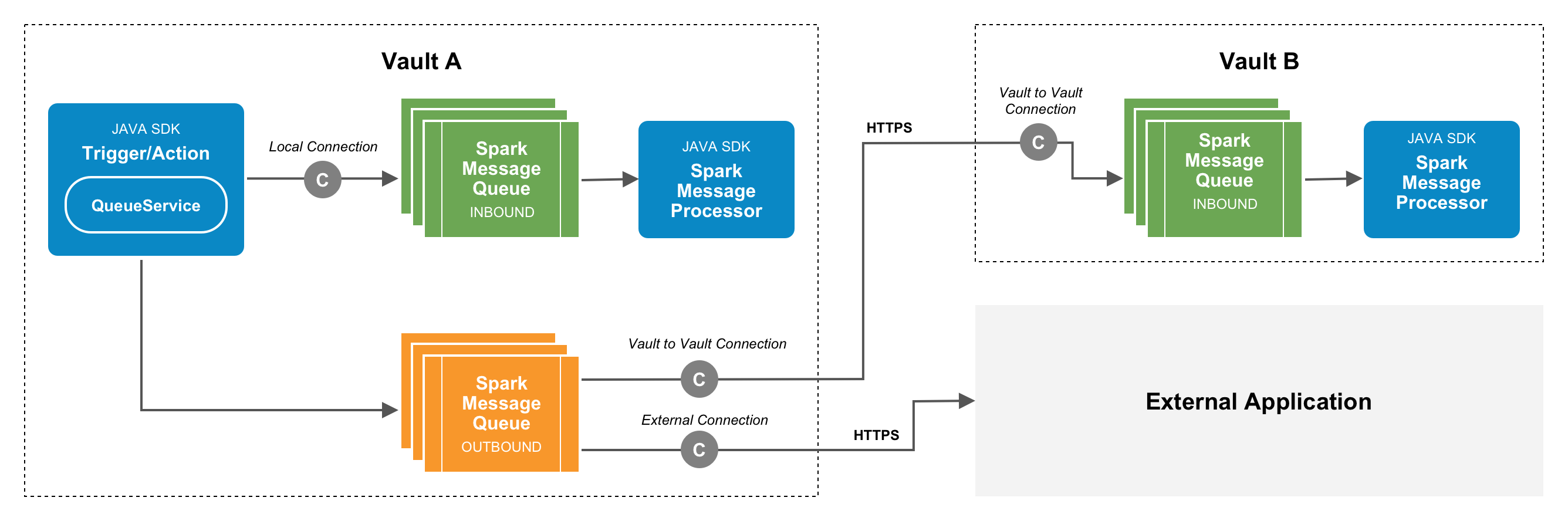 Vault Java SDK Documentation
